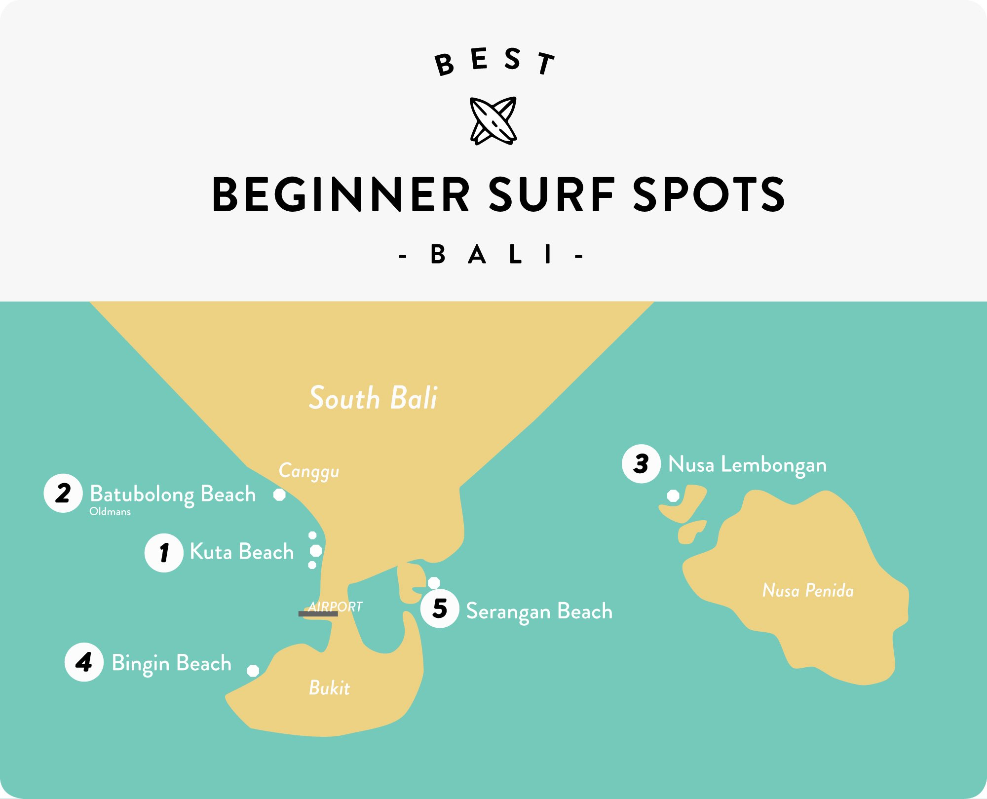 Best Surf Spots Bali for Beginner Surfers